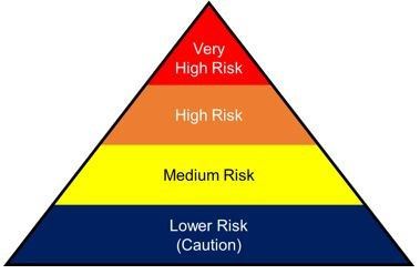 Very high risk, high risk, medium risk, lower risk (caution)